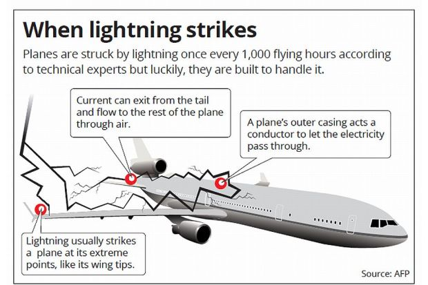 lightning-strike-aircraft-graph-afp-1906