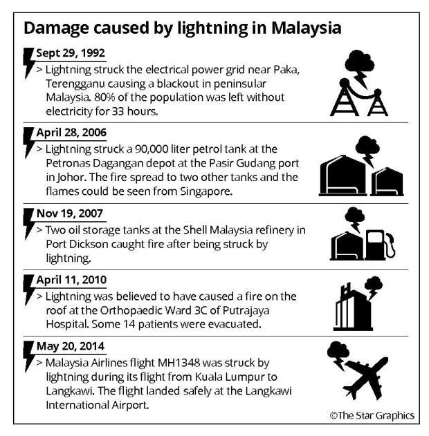 metdx_ach_1712_lightning-damagespdf